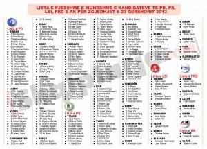 Lista zyrtare e kandidateve per deputet te PD dhe PS 2013