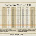 Kur fillon Ramazani 2013