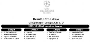 Liga e kampioneve 2013/2014 – Uefa Champions League 2013-2014 Grupet